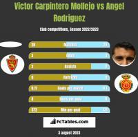 Victor Carpintero Mollejo vs Angel Rodriguez h2h player stats