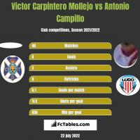 Victor Carpintero Mollejo vs Antonio Campillo h2h player stats