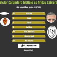 Victor Carpintero Mollejo vs Ariday Cabrera h2h player stats