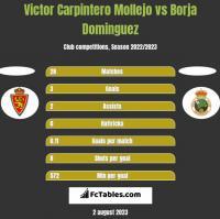 Victor Carpintero Mollejo vs Borja Dominguez h2h player stats
