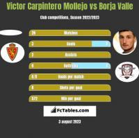 Victor Carpintero Mollejo vs Borja Valle h2h player stats