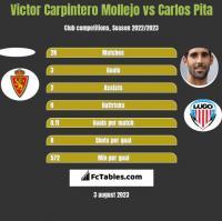 Victor Carpintero Mollejo vs Carlos Pita h2h player stats