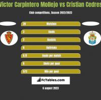 Victor Carpintero Mollejo vs Cristian Cedres h2h player stats
