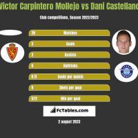 Victor Carpintero Mollejo vs Dani Castellano h2h player stats