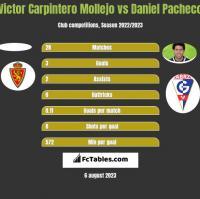 Victor Carpintero Mollejo vs Daniel Pacheco h2h player stats