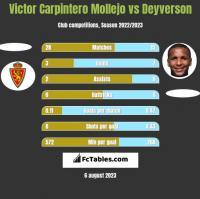 Victor Carpintero Mollejo vs Deyverson h2h player stats