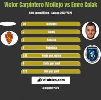 Victor Carpintero Mollejo vs Emre Colak h2h player stats