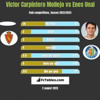 Victor Carpintero Mollejo vs Enes Unal h2h player stats