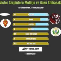 Victor Carpintero Mollejo vs Gaku Shibasaki h2h player stats