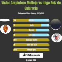 Victor Carpintero Mollejo vs Inigo Ruiz de Galarreta h2h player stats