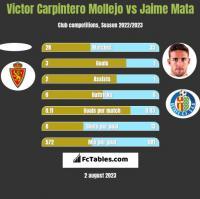 Victor Carpintero Mollejo vs Jaime Mata h2h player stats