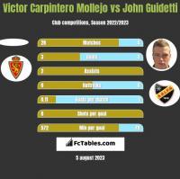 Victor Carpintero Mollejo vs John Guidetti h2h player stats