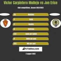 Victor Carpintero Mollejo vs Jon Erice h2h player stats