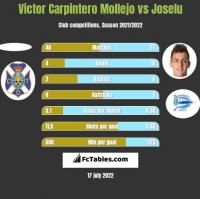 Victor Carpintero Mollejo vs Joselu h2h player stats