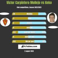 Victor Carpintero Mollejo vs Keko h2h player stats