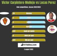 Victor Carpintero Mollejo vs Lucas Perez h2h player stats
