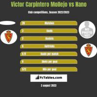 Victor Carpintero Mollejo vs Nano h2h player stats