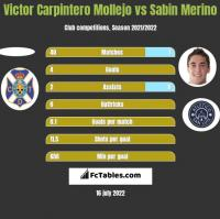 Victor Carpintero Mollejo vs Sabin Merino h2h player stats