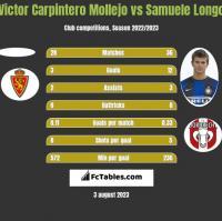 Victor Carpintero Mollejo vs Samuele Longo h2h player stats