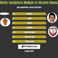 Victor Carpintero Mollejo vs Vicente Gomez h2h player stats