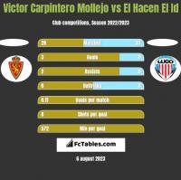 Victor Carpintero Mollejo vs El Hacen El Id h2h player stats