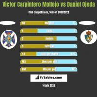 Victor Carpintero Mollejo vs Daniel Ojeda h2h player stats