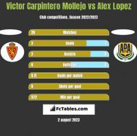 Victor Carpintero Mollejo vs Alex Lopez h2h player stats
