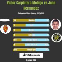 Victor Carpintero Mollejo vs Juan Hernandez h2h player stats