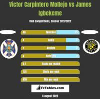 Victor Carpintero Mollejo vs James Igbekeme h2h player stats