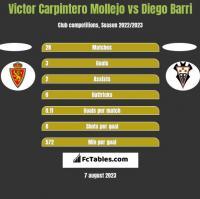 Victor Carpintero Mollejo vs Diego Barri h2h player stats