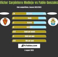 Victor Carpintero Mollejo vs Fabio Gonzalez h2h player stats
