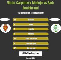 Victor Carpintero Mollejo vs Badr Boulahroud h2h player stats