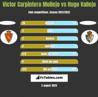 Victor Carpintero Mollejo vs Hugo Vallejo h2h player stats