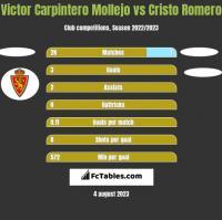 Victor Carpintero Mollejo vs Cristo Romero h2h player stats
