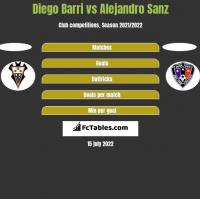 Diego Barri vs Alejandro Sanz h2h player stats