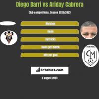 Diego Barri vs Ariday Cabrera h2h player stats