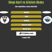 Diego Barri vs Aristote Nkaka h2h player stats