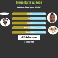 Diego Barri vs Bebe h2h player stats