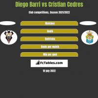 Diego Barri vs Cristian Cedres h2h player stats
