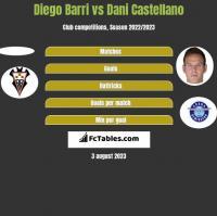 Diego Barri vs Dani Castellano h2h player stats