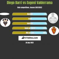 Diego Barri vs Eugeni Valderrama h2h player stats