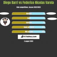 Diego Barri vs Federico Nicolas Varela h2h player stats