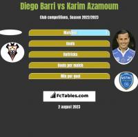 Diego Barri vs Karim Azamoum h2h player stats