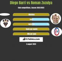 Diego Barri vs Roman Zozula h2h player stats