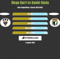 Diego Barri vs Daniel Ojeda h2h player stats