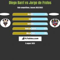 Diego Barri vs Jorge de Frutos h2h player stats
