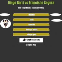 Diego Barri vs Francisco Segura h2h player stats