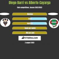 Diego Barri vs Alberto Cayarga h2h player stats