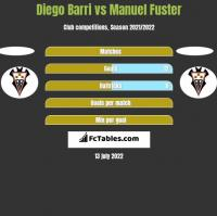 Diego Barri vs Manuel Fuster h2h player stats