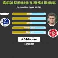Mathias Kristensen vs Nicklas Helenius h2h player stats
